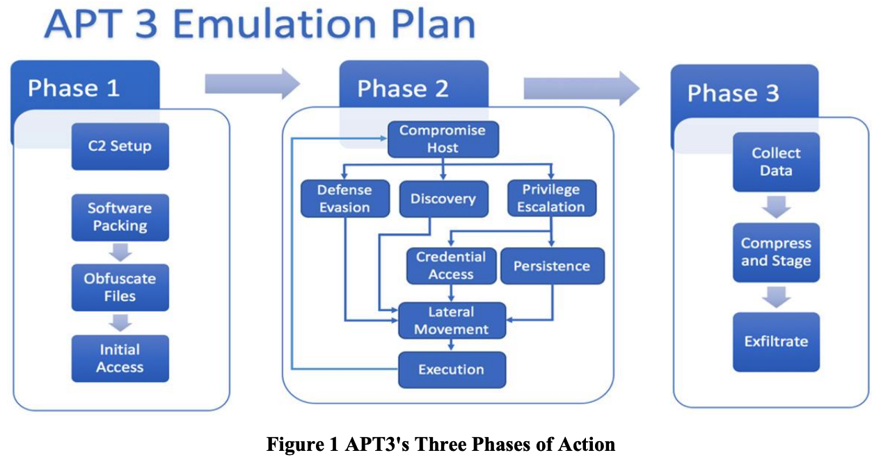 APT3 Three Phases of Action